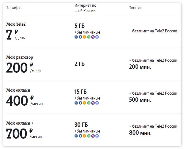 Выбрать тариф Tele2