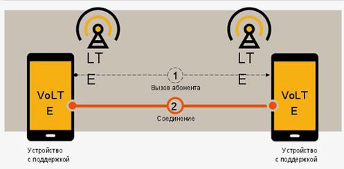 Сети volt от теле2