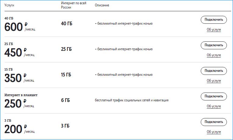 интернет опции Теле2 (1)