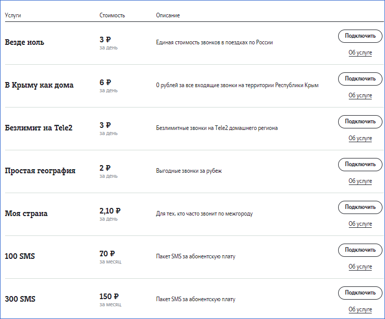 Безлимитные звонки и СМС Теле2 Великий Новгород
