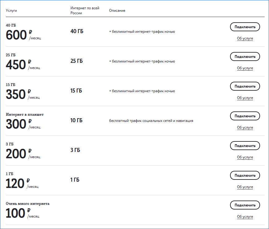 Интернет-пакеты Теле2 Саратов