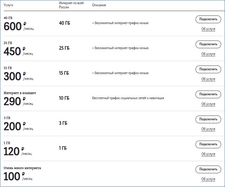 Пакеты для интернета Теле2 Владимир