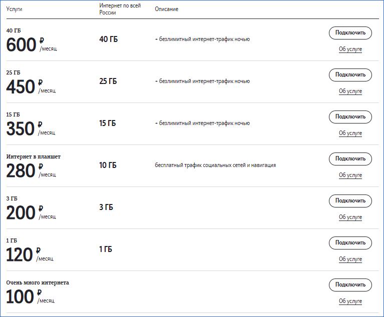 Список интернет пакетов Теле2 Калининград