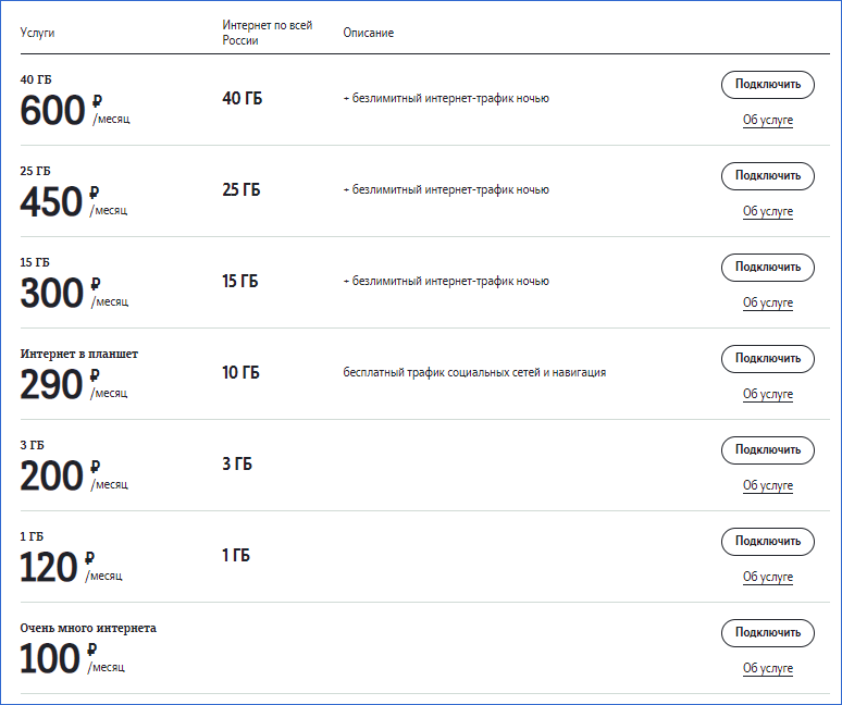 Тарифы для интернета Теле2 Ижевск