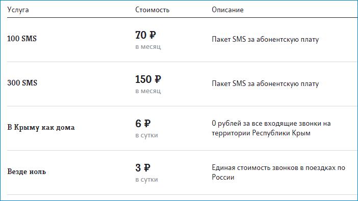 """Услуги раздела """"Звонки и сообщения"""""""